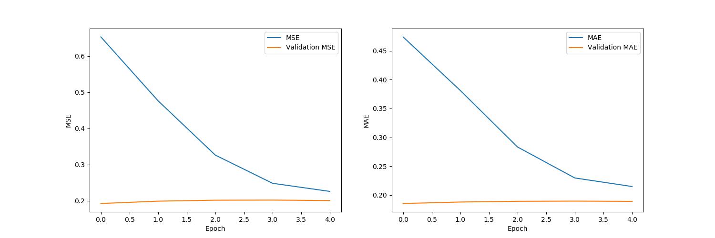 plots/model_ae_true_single_BS-128.png
