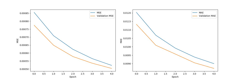 plots/model_ae_true_single_BS-64.png
