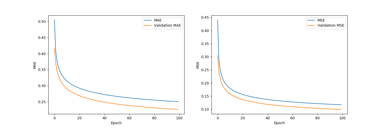 plots/model_lstm_true_single_DO-1.32_BS-16.png