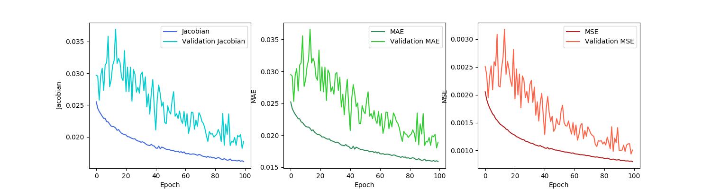 plots/model_AE_vel_Jacobian_BS-1024_LR-0.01_DO-0.0.png